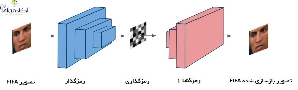 دیپ لرنینگ و یادگیری عمیق و فیفا و فیفا 18 و هوش مصنوعی و بازی های کامپیوتری