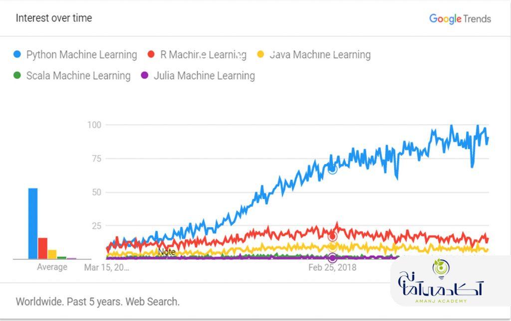 یادگیری ماشین با پایتون