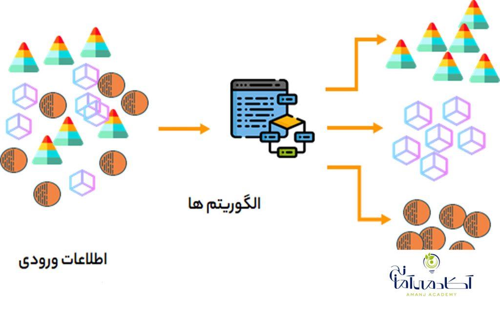 یادگیری ماشین و انواع آن