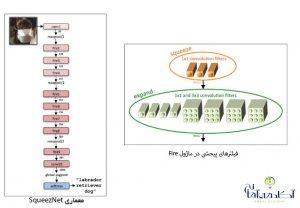 دیپ لرنینگ و تشخیص چراغ راهنمایی