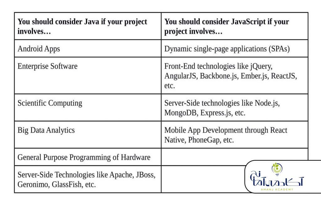 کاربردهای جاوا و جاوا اسکریپت
