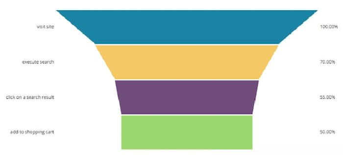 funnel analysis